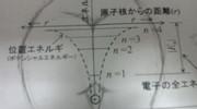 ボーアモデルの電子エネルギーの図