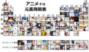 アニメ&キャラクター周期表