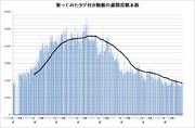 歌ってみたタグ付き動画の週間投稿本数(2016年8月第5週時点)
