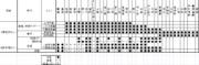 宇都宮線の列車種別の停車駅パターンをまとめてみました。