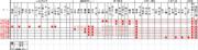 特急「成田エクスプレス」の基本的な停車駅パターンをまとめてみました。