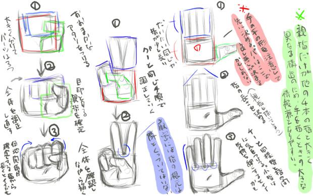 手の描き方【初心者向け】 手の描き方【初心者向け】 投稿者:yukidaruman さん グーチ