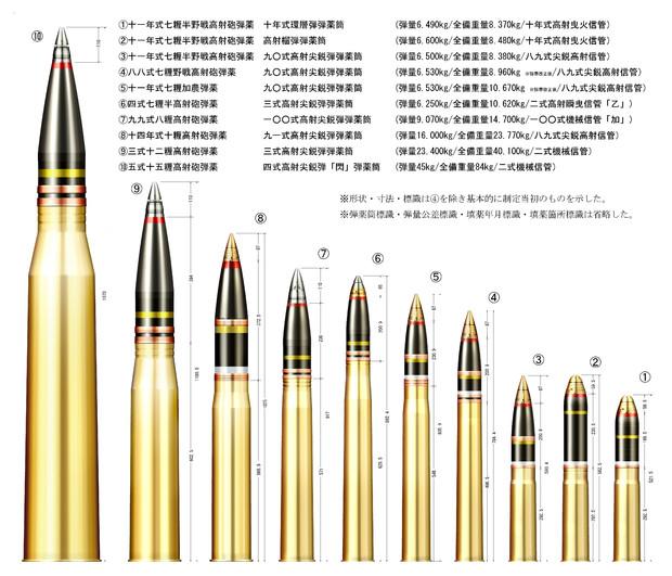 日本の高射砲弾