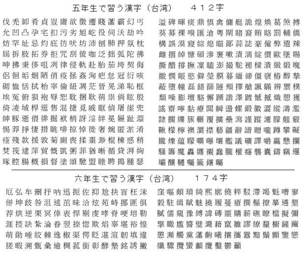 小学五年生・六年生が習う漢字 ... : 小学五年生の漢字 : 漢字
