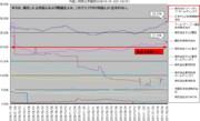 放送局(マスコミ)外国人持株比率の推移