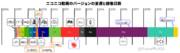 ニコニコ動画のバージョンの変遷と稼働日数(Re)