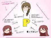 Pとアルストロメリアの関係性