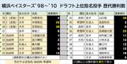 横浜ベイスターズ'98~'10 ドラフト上位指名投手 歴代勝利数