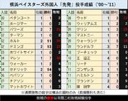 横浜ベイスターズ'00~'11 入団外国人先発投手勝利・敗戦数