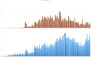 月ごと:ほのぼの神社の投稿数とクッキー☆全体との比較(2020年9月まで)