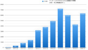 年ごと:クッキー☆動画投稿数(2010年〜2020年)