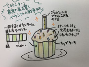 【新メニュー案】URカウンターモチーフのカップケーキ