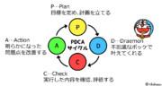 未来の世界のPDCA