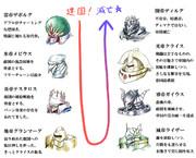 遊戯王帝国史