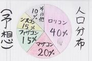 世の中の人口分布(予想)