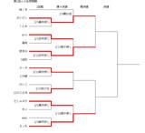 第1回ニコ生棋聖戦途中結果2/19