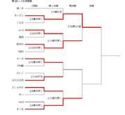 第1回ニコ生棋聖戦途中結果2/24