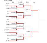 第1回ニコ生棋聖戦途中結果3/20