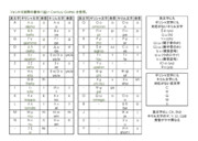 英文字・ギリシャ文字・キリル文字対応表