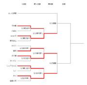 第2回ニコ生棋聖戦5/27