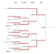 第2回ニコ生棋聖戦6/5
