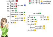 センチュリオンの系統樹