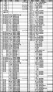 E231系1000番台 駅名対照表