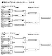第1回ユギマスデュエルフェス トーナメント表(Aブロック対戦結果)