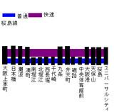 近畿都市電鉄桜島線