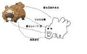 バコングとビッパが似てる(ビッパ凹凸はしっぽ)