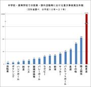 文科省の統計データ