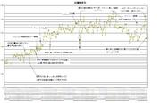 歌ってみたタグ付き動画の週間投稿本数(2013年5月集計)