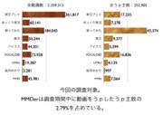MMDerの年齢分布調査02