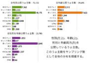 MMDerの年齢分布調査03