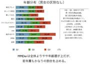 MMDerの年齢分布調査05