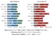 MMDerの年齢分布調査06