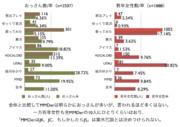 MMDerの年齢分布調査07