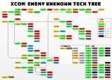 XCOM: Enemy Unknown 全技術ツリー