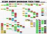 XCOM: Enemy Unknown 全技術ツリー(修正版)