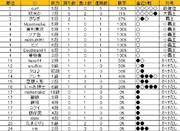 【囲碁週例会】5月の最終ランキング表
