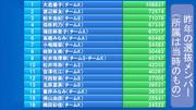 AKB48選抜総選挙第4回総合順位