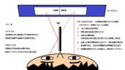 立体視ミラー法のやりかた図解