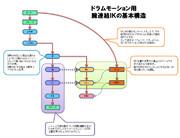 ドラムモーション用お勧め腕IKの構造階層図とサンプルモデル