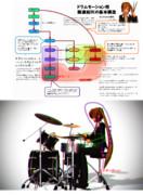 ドラム用のボーン構造を組んでみた 〜解説〜