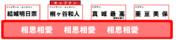 オールスター感謝祭のチーム戦の座席(相思相愛チーム編)修正版