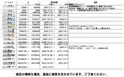 アカウントIDで振り返ってみるニコニコ動画の歴史(仮~GINZA)