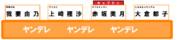 オールスター感謝祭のチーム戦の座席(ヤンデレチーム編) 修正版