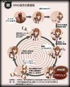 MMDの悪循環