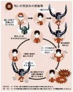 呪いの兜依存の悪循環の図