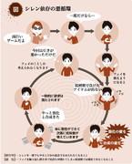 シレン依存の悪循環